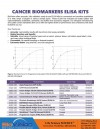 Cancer Biomarker ELISA Kits