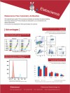 Elabscience Flow Cytometry Antibodies