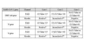 Cloud Clone COVID-19 RT-qPCR result assessment